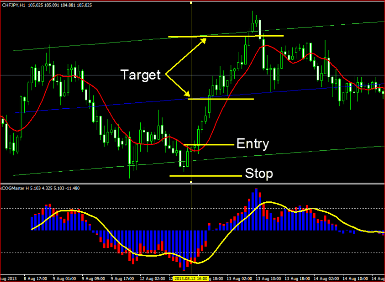 Forex trading strategy using price action